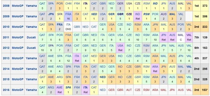 Rossi Record