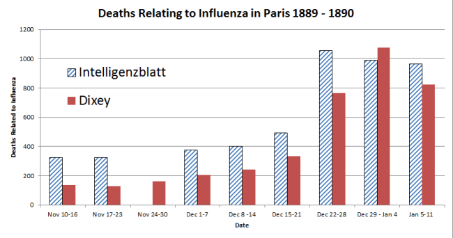 A chart showing that reports on deaths relating to Influenza in Paris between November 1889 and January 1890 were generally higher in the Intelligenzblatt newspaper than the Dixey newspaper but followed the same general trends.