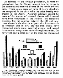 Annual venereal disease rates per thousand men in the National Guard, National Atmy and Regular Army by months for the period from 9/1017 to 5/1918 inclusive and the average rates for the same period.