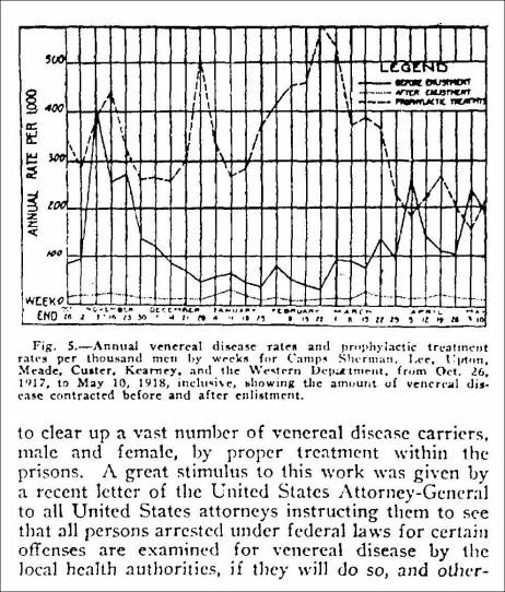 Annual venereal disease rates and prophylactic treatment rates per thousand men by weeks for Camps Sherman, Lee, Upton, Meade, Custer, Kearney, and the Western Department, from Oct. 26, 1917, to May 10, 1918, inclusive, showing the amount of venereal disease contracted before and after enlistment.