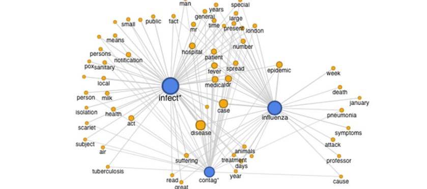 A network diagram shows connections of varying strength between words related to influenza.