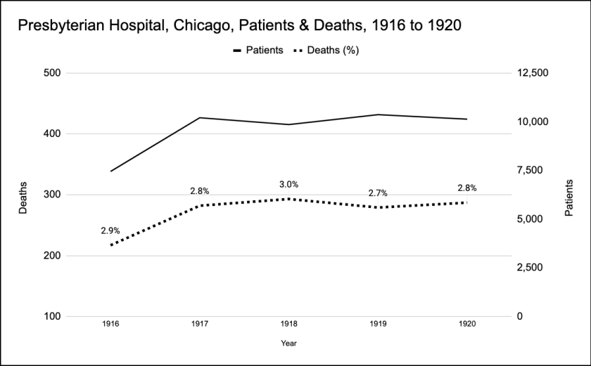 Presbyterian Hospital, Chicago, Patients & Deaths 1916 to 1920, showing a fairly steady percentage around 2.8% for that period.