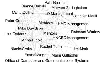 Network graphic naming NLM staff and offices that supported the project.