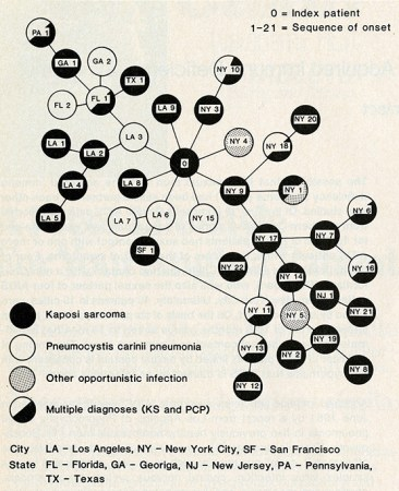 An epidemiological map of early AIDS cases