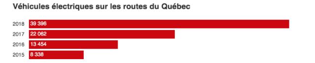 voiture électrique sur les routes du Québec