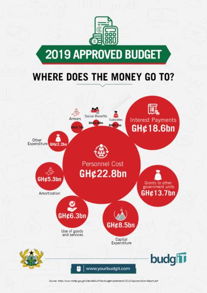 BudgIT Ghana infographic on 2019 Ghana budget