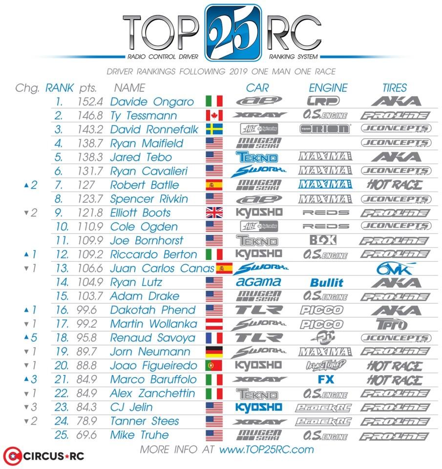 Top 25 RC après One Man One Race