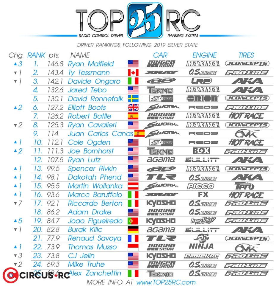 Ryan Maifield new #1 at Top 25 Rankings