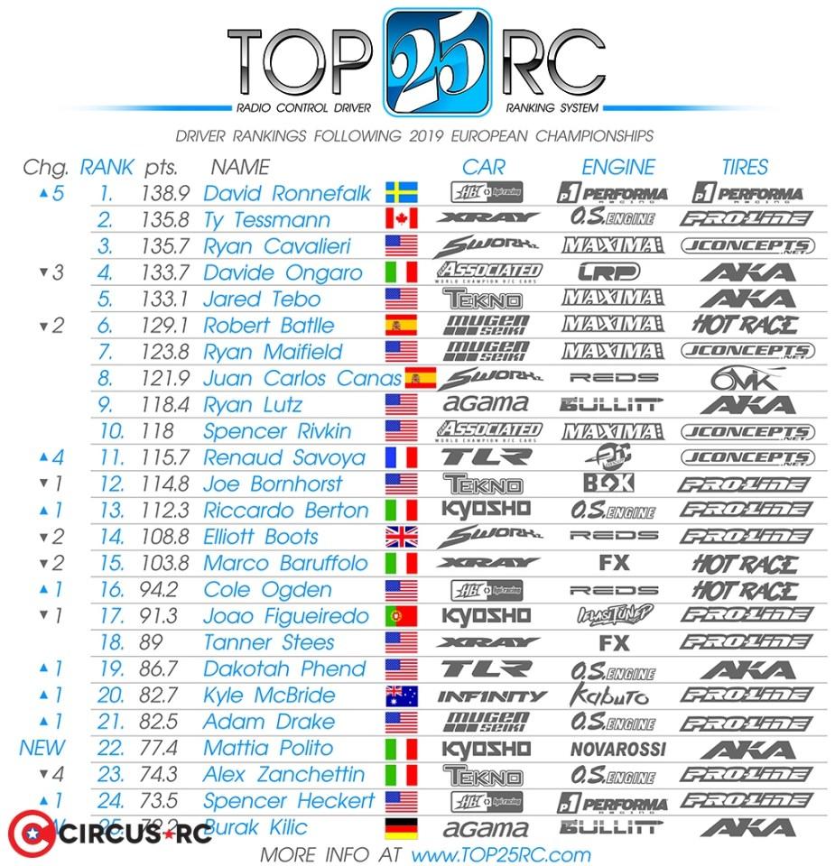 David Ronnefalk new #1 at Top 25 Rankings