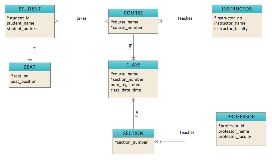 A journey through a legacy Salesforce org's schema