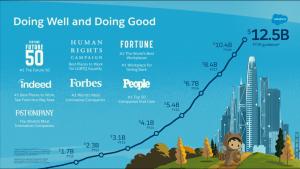 Salesforce Prediction: Revenue Forecast for FY18/19