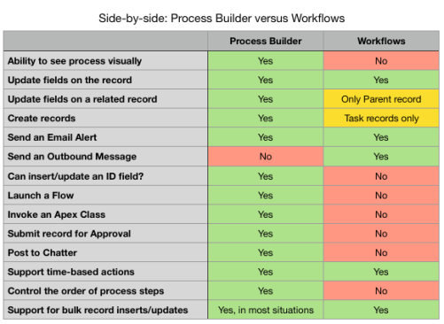 Difference between Process Builder and Workflow... Which should you use?