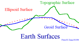 Earth Surface