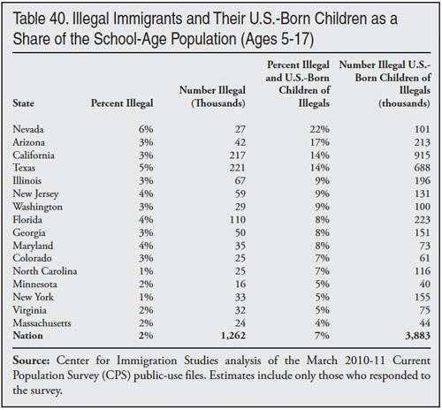 Image result for range of estimates of criminal aliens in us