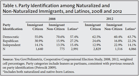 Image result for hispanic voting patterns democrat