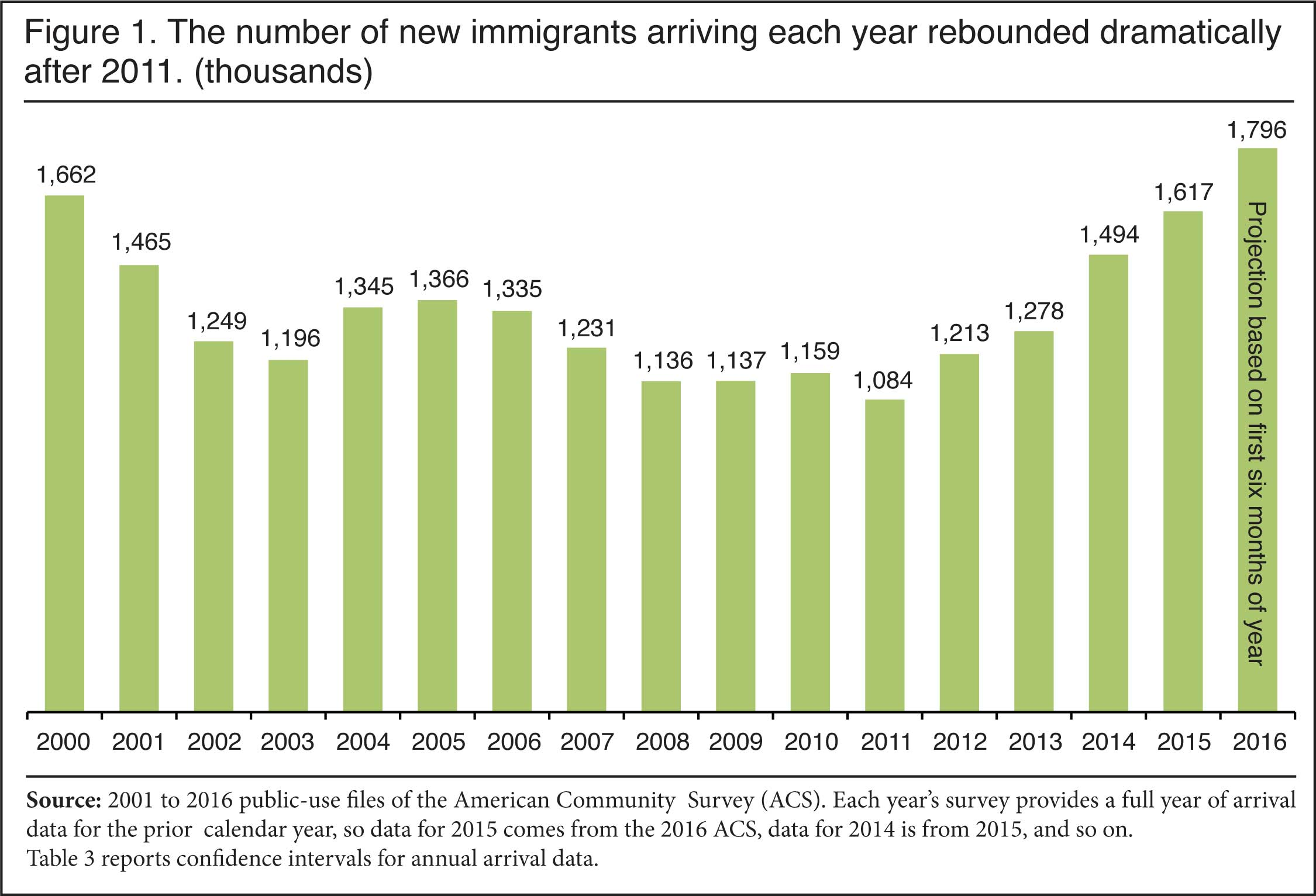 Number Immigrants Usa Different Countries Graph Shows