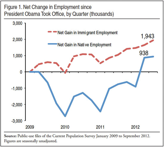 Job growth goes to immigrants