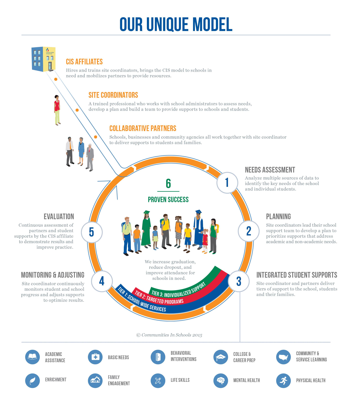 The Communities In Schools Model Communities In Schools