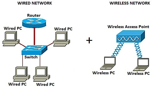 Add A Wireless Network To An Existing Wired Network Using