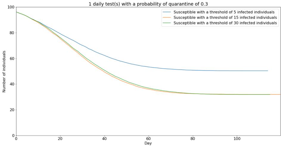smart 1 test threshold comparison