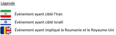 Legende chronologie iran geopo