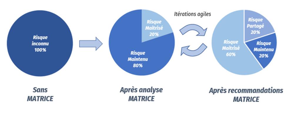Citalid Matrice Grand Defi cyber 2