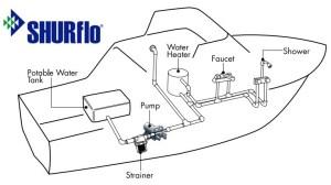 SHURFLO Marine Pumps Guide: Freshwater & Washdown