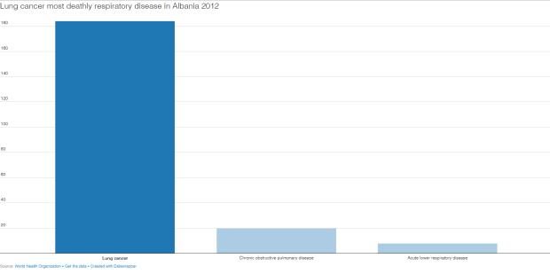 Numri i vdekjeve nga kanceri i mushkërive në vitin 2012 në Shqipëri. Burimi: Organizata Botërore e Shëndetësisë Citizens Channel