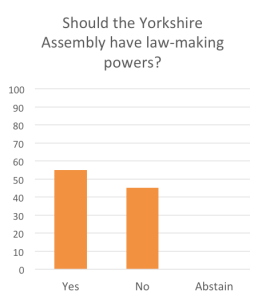 law making powers yorkshire