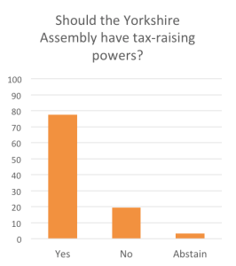tax raising powers yorkshire