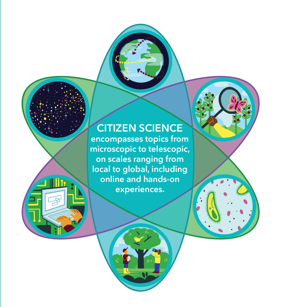 Citizen Science Infographic in the shape of the Rutherford Model with description in the center