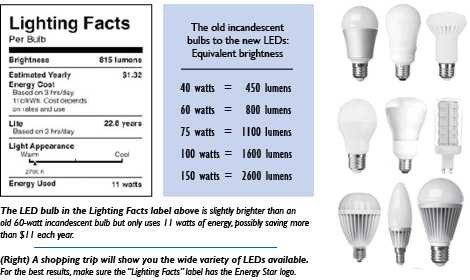 A cub buyer 39 s guide to led bulbs citizens utility board for Led bulb buying guide