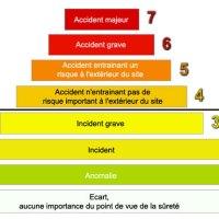 Radioactivité | niveaux de danger