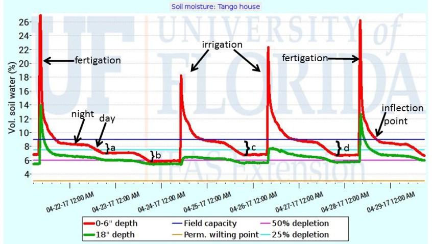 soil-moisture sensor