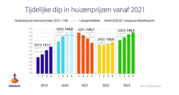 Rabobank verwacht dip in de woningmarkt vanaf 2021 en ABN AMRO ziet vertraagd effect werkloosheid op woningmarkt