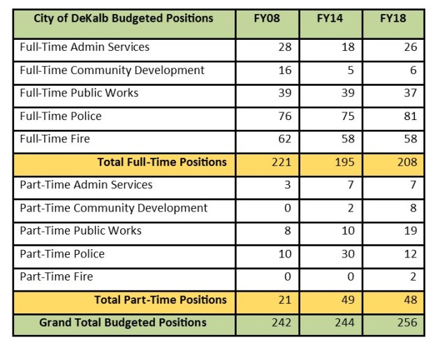 comparison of 3 yrs of budgeted positions