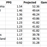 2016 Playoff Projections, or Hope By The Numbers | Page 5 | NYCFC Forums