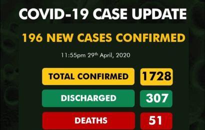 Nigeria Records 1,728 Coronavirus Cases