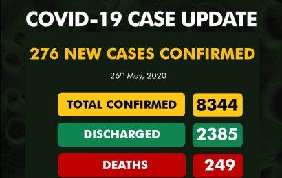 Nigeria Records 276 New Coronavirus Cases