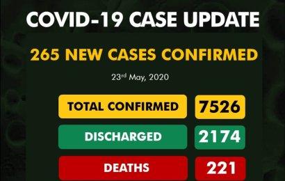 Nigeria Reports 265 New Cases Of Coronavirus