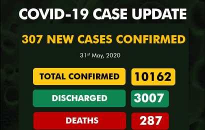 Coronavirus Cases In Nigeria Now 10,162