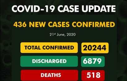 Nigeria Confirms 20,244 Coronavirus Cases, 518 Deaths