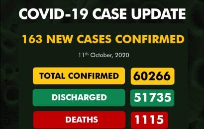 Nigeria Confirms 163 New Cases Of Coronavirus