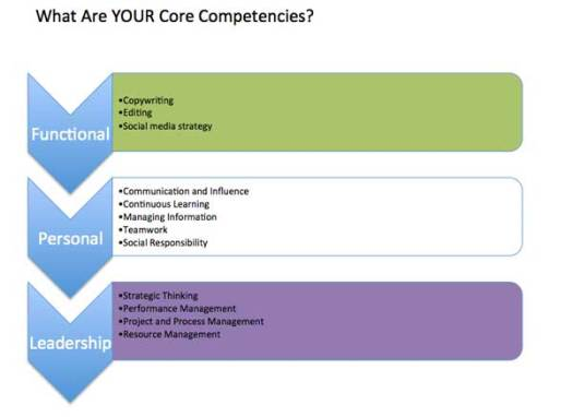 Core Competencies Example