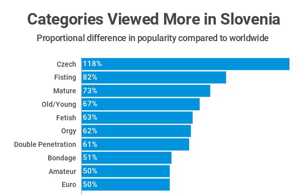 Najbolj gledane kategorije v primerjavi s svetom.