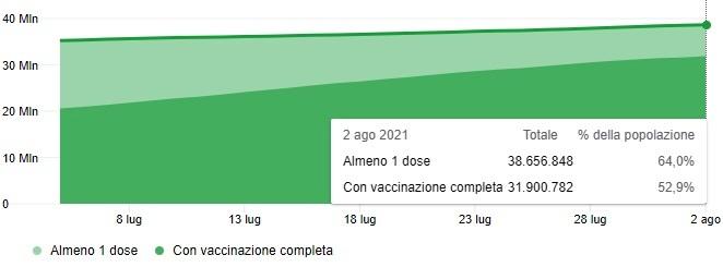 covid italia-3 vaccines