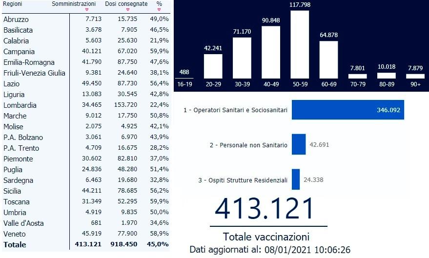vaccinazioni covid italia 8 gennaio 2021-2