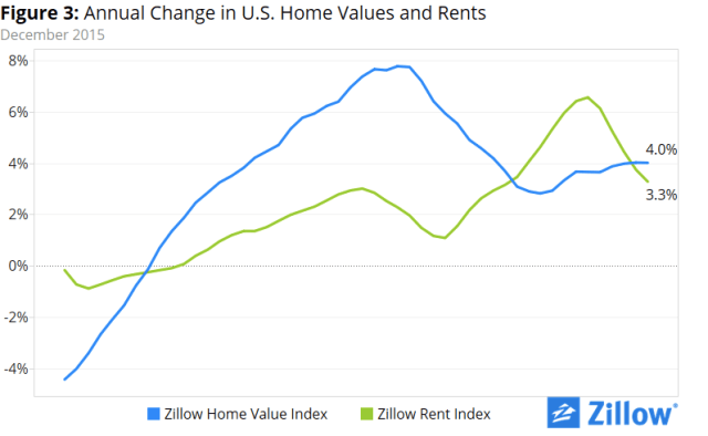 The growth of rents has fallen sharply.