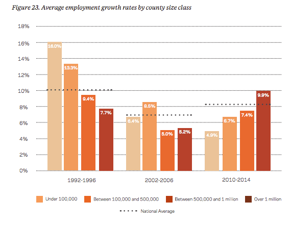 EIG_Job_Growth_Chart