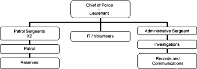 police_command_chain